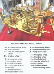 Urgos chime mvt wheel trains.jpg