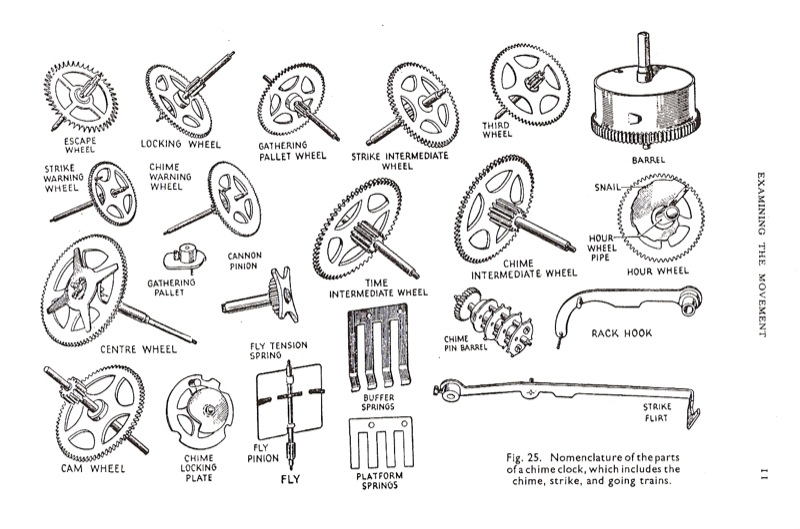 Worksheets Parts Of A Clock clock parts terminology practical repairing donald de carle fbhi pgs 9 12 161