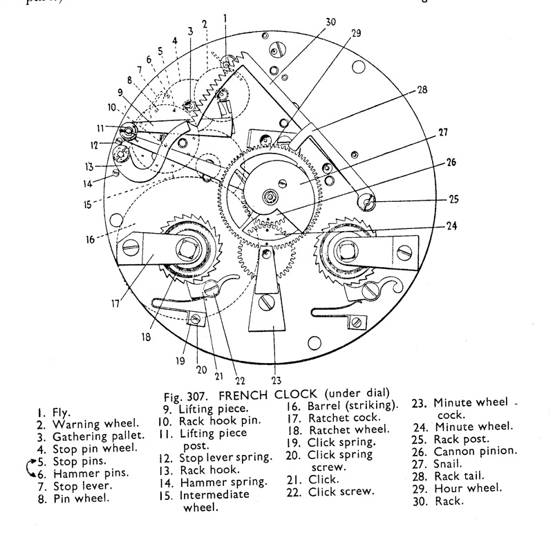 Worksheets Parts Of A Clock Face clock parts terminology thread terminology